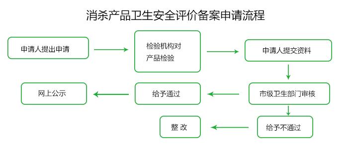 消杀图片2流程 700(1).jpg